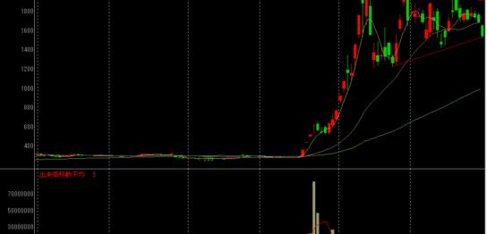 さくらインターネットの株価チャート