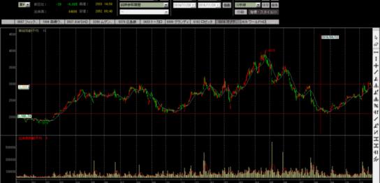オプテックスの株価チャート
