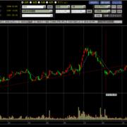 ワールドの株価チャート