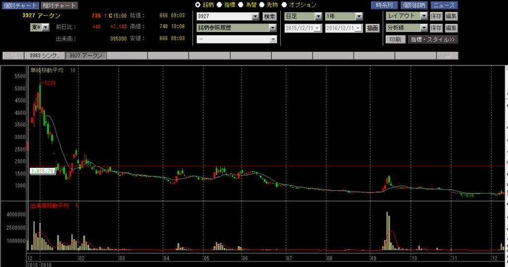 アークンの株価チャート
