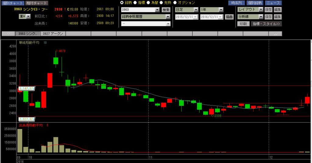 シンクロフードの株価チャート
