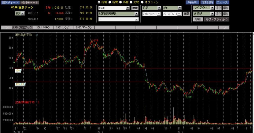 東芝テックの株価チャート