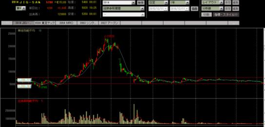 JIGSAWの株価チャート