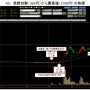 ASJ 株価急騰