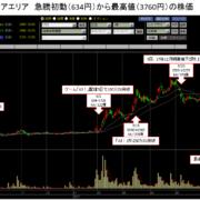 株価急騰 アエリア