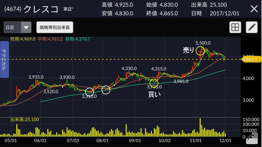 クレスコ 株価チャート
