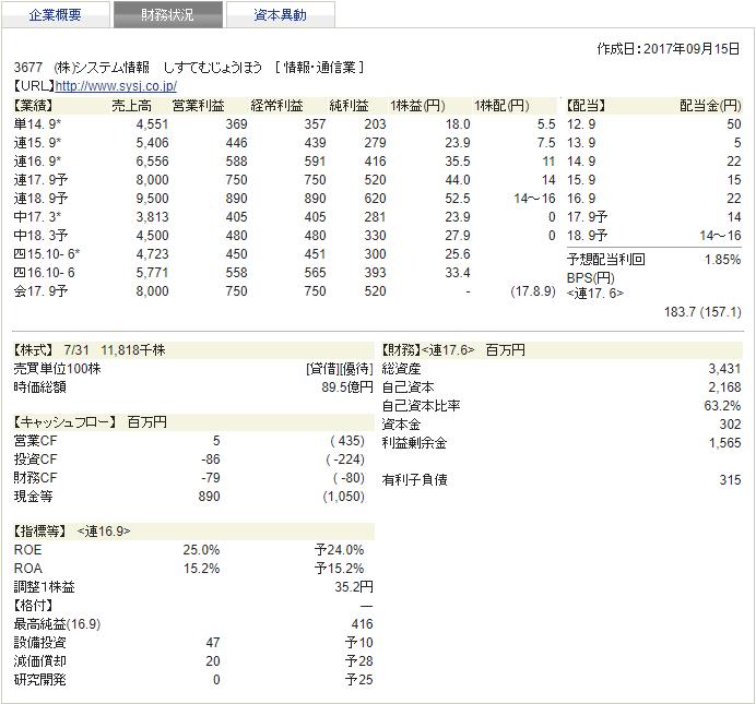システム情報 四季報 2017年秋 財務状況