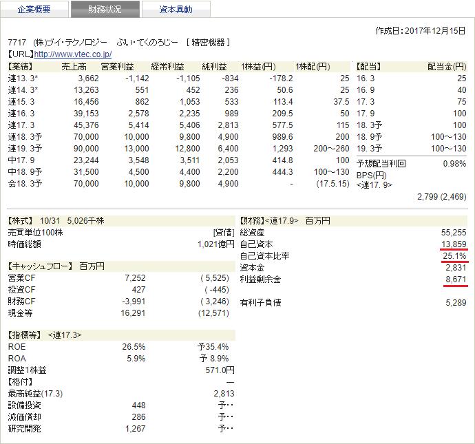 ブイ・テクノロジー 四季報 財務状況 2018年1集 新春号
