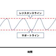 株式トレード テクニカル サポートラインとレジスタンスライン