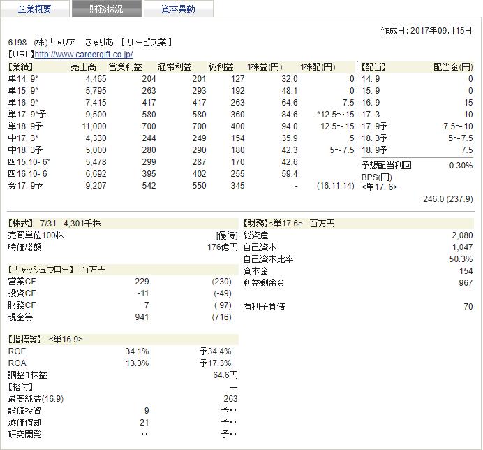 キャリア 四季報 2017秋 財務状況