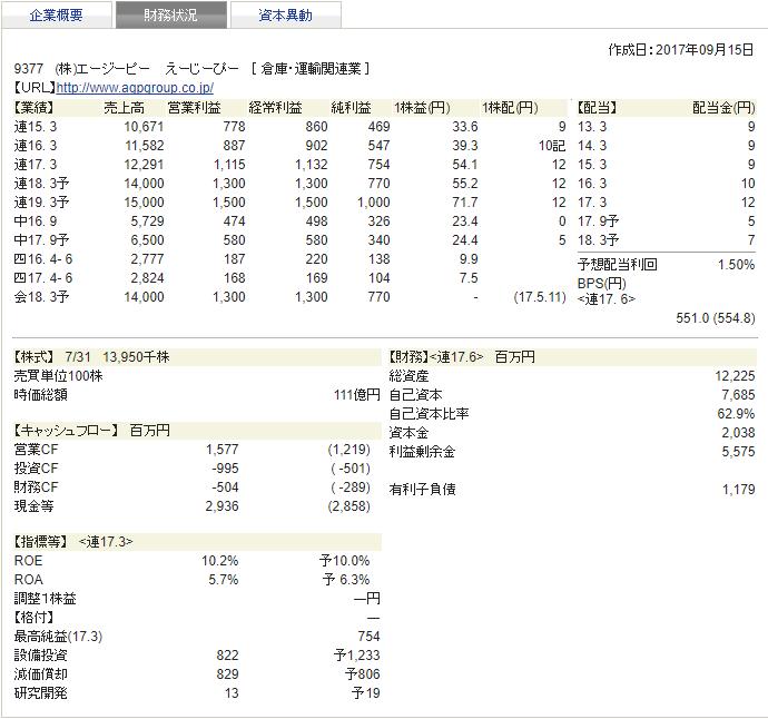 エージーピー  四季報 2017年秋 財務状況