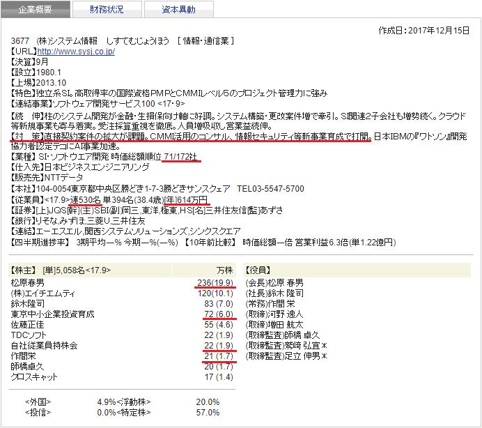 システム情報 四季報 会社概要 2018年1集 新春号