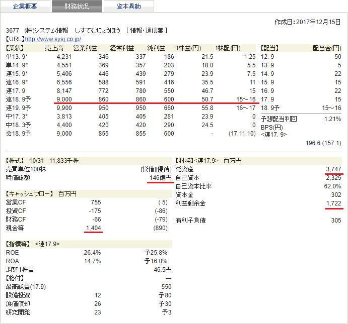 システム情報 四季報 財務状況 2018年1集 新春号