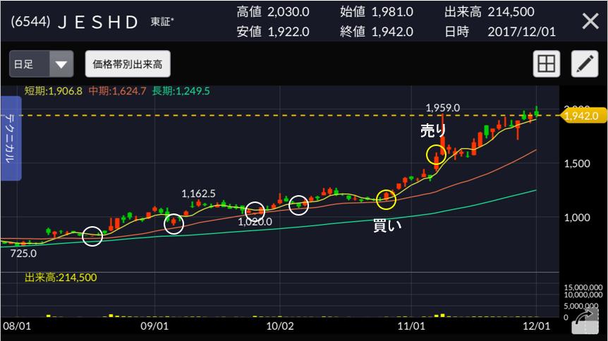 ジャパンエレベーター 株価チャート