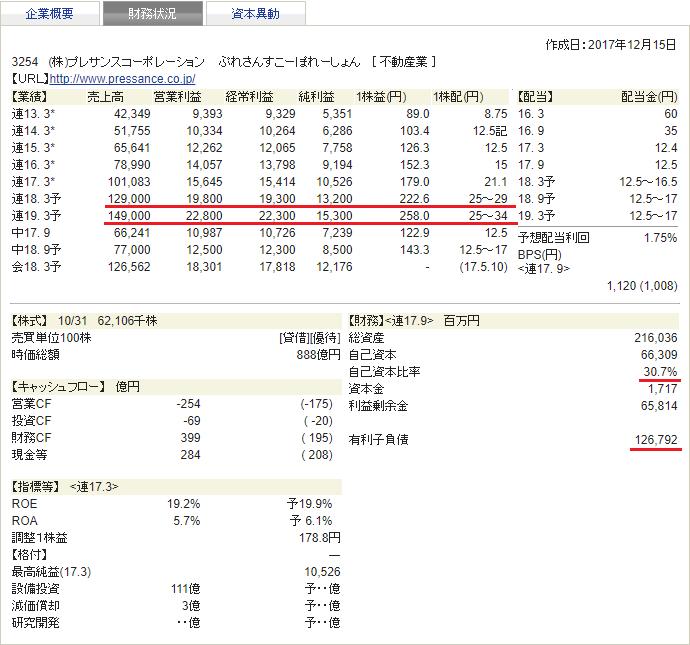プレサンス 四季報 財務状況 2018年1集 新春号