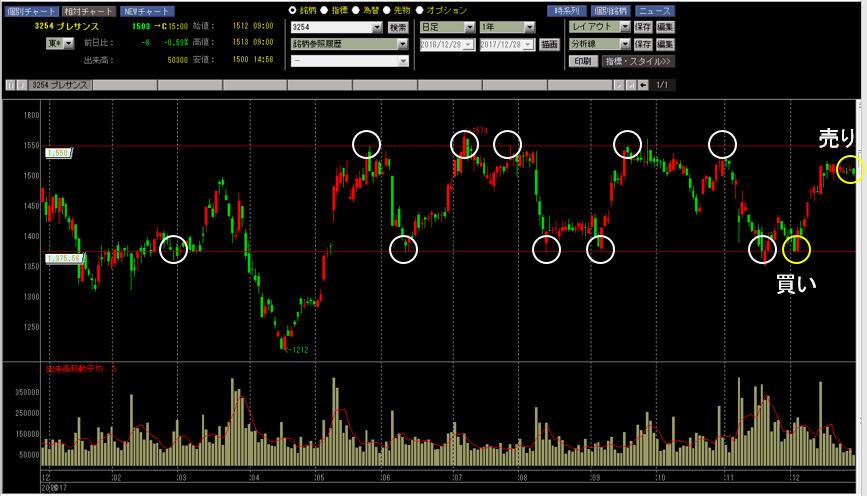 プレサンス 株価チャート サポートライン レジスタンスライン