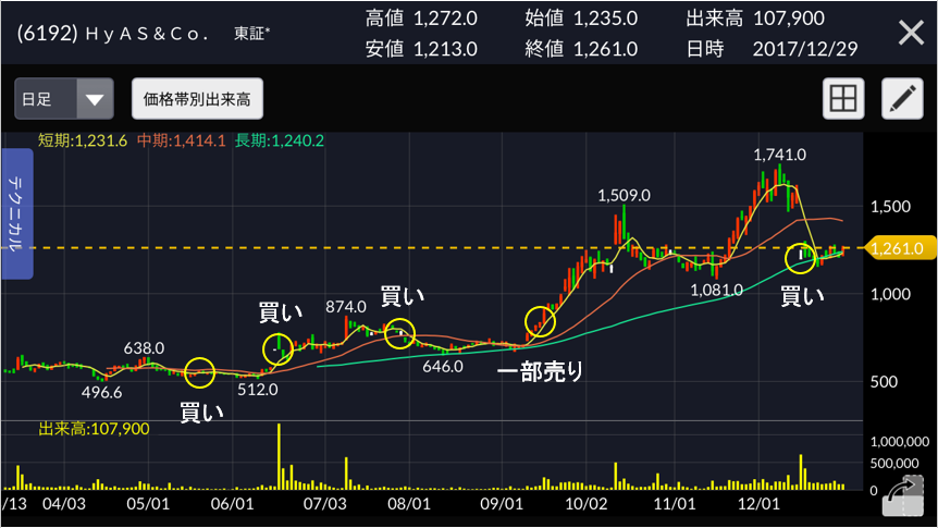 ハイアスアンドカンパニー 株価チャート