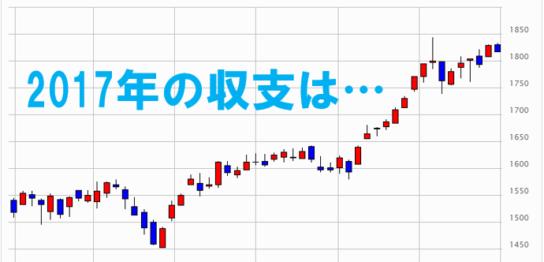 2017年 TOPIX 株価チャート