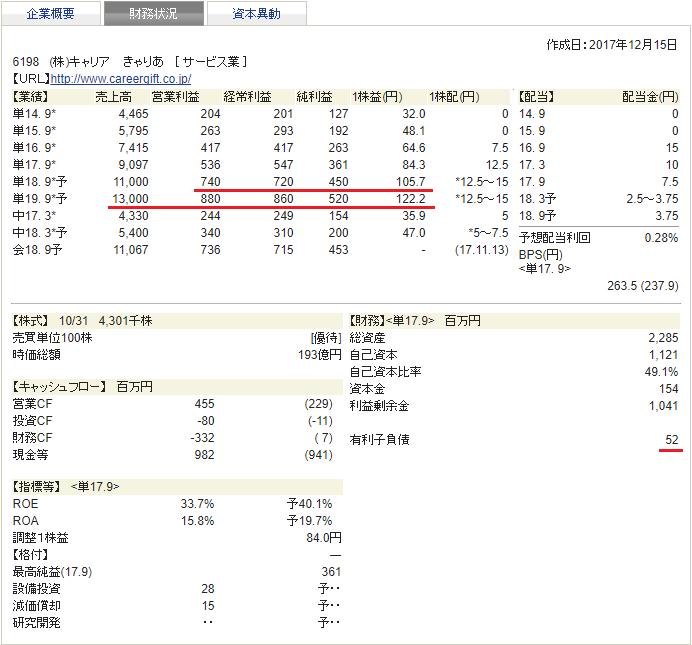 キャリア 四季報 財務状況 2018年1集 新春号