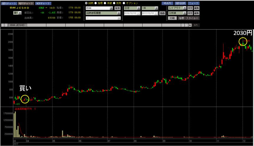 ジャパンエレベーター 大量保有報告書提出後の株価チャート