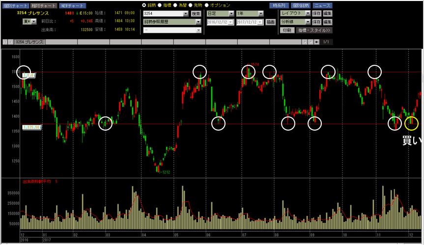 株価チャート サポートラインとレジスタンスライン プレサンス