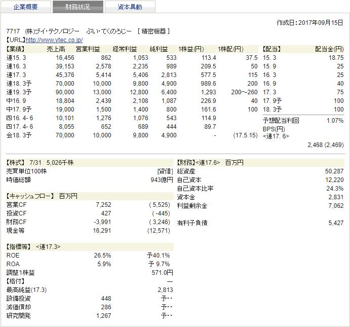 ブイ・テクノロジー 四季報 財務状況