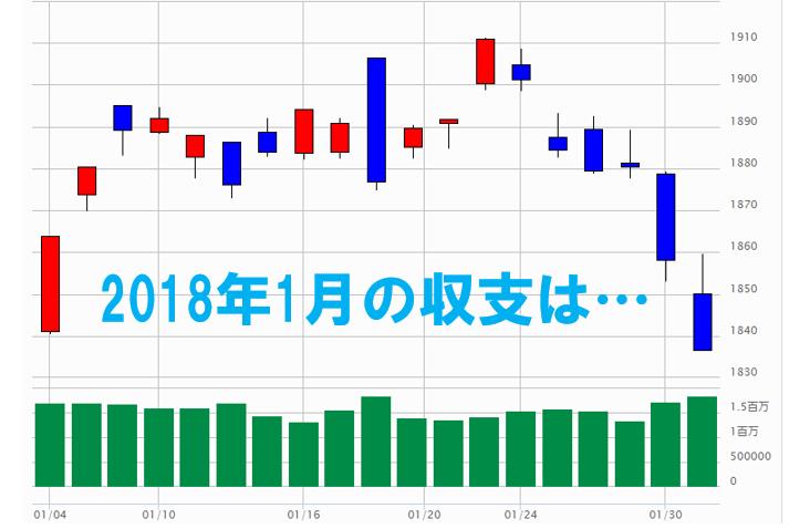 2018年1月株価チャート