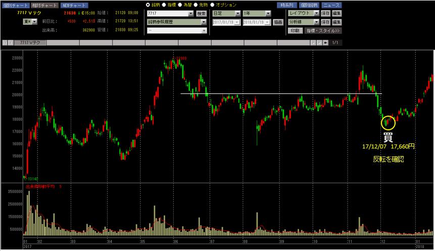 ブイ・テクノロジー 株価チャート