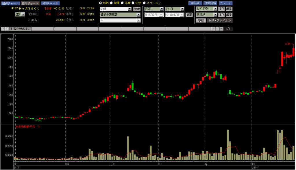ハイアス・アンド・カンパニー 株価チャート