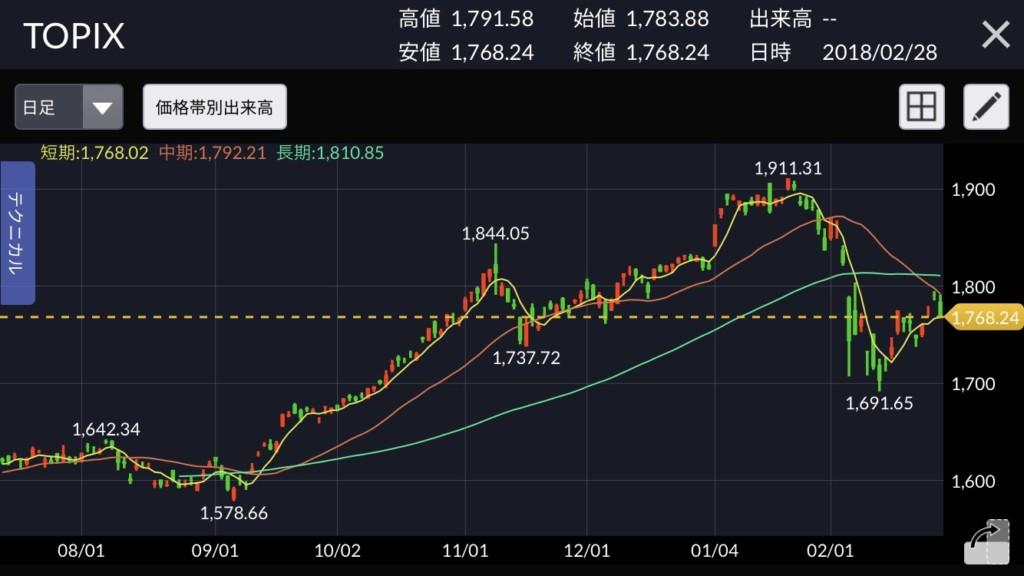 2018年2月 株式市場 暴落