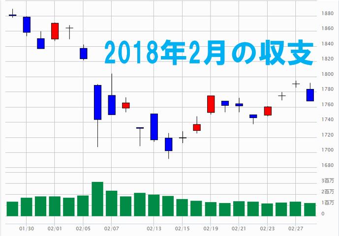 2018年2月 株式投資 収支