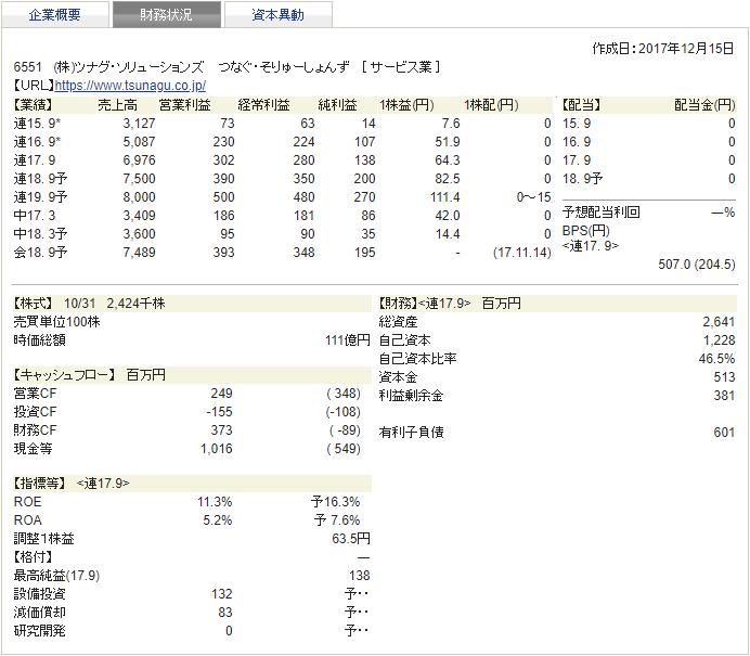 ツナグ・ソリューションズ 四季報 財務