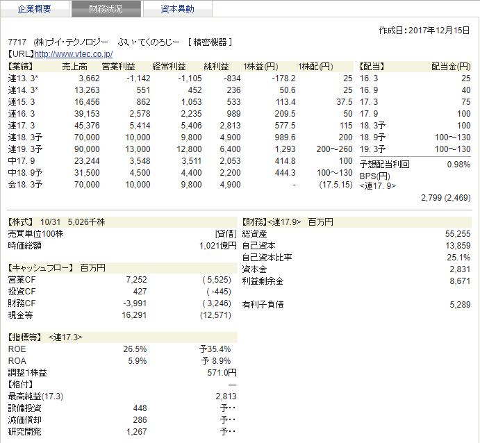 ブイ・テクノロジー 四季報 財務
