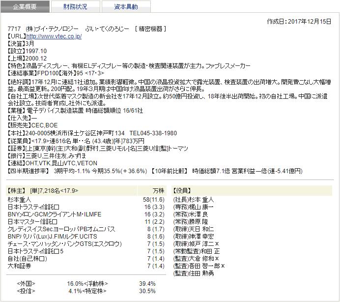 ブイ・テクノロジー 四季報