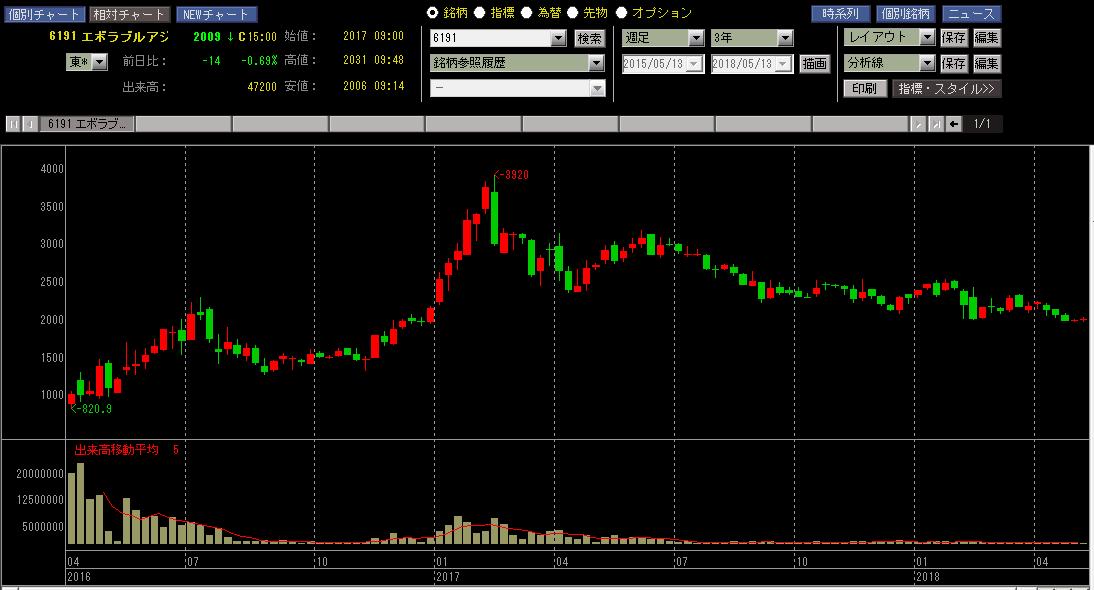 エボラブルアジア 株価チャート