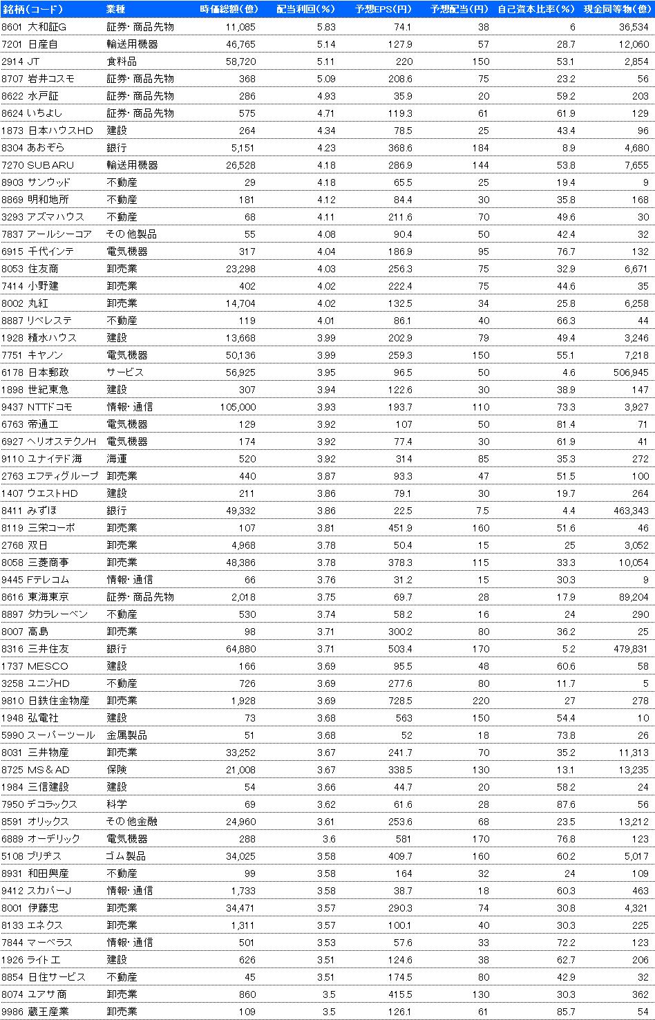 2018年 高配当銘柄リスト