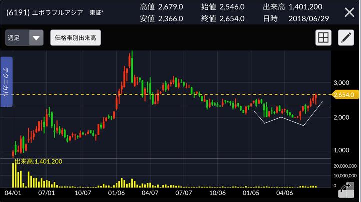 エボラブルアジア 株価チャート ダブルボトム型ベース