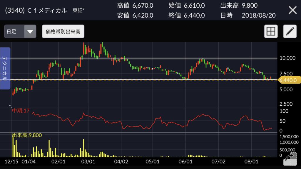 Ciメディカル 株価チャート