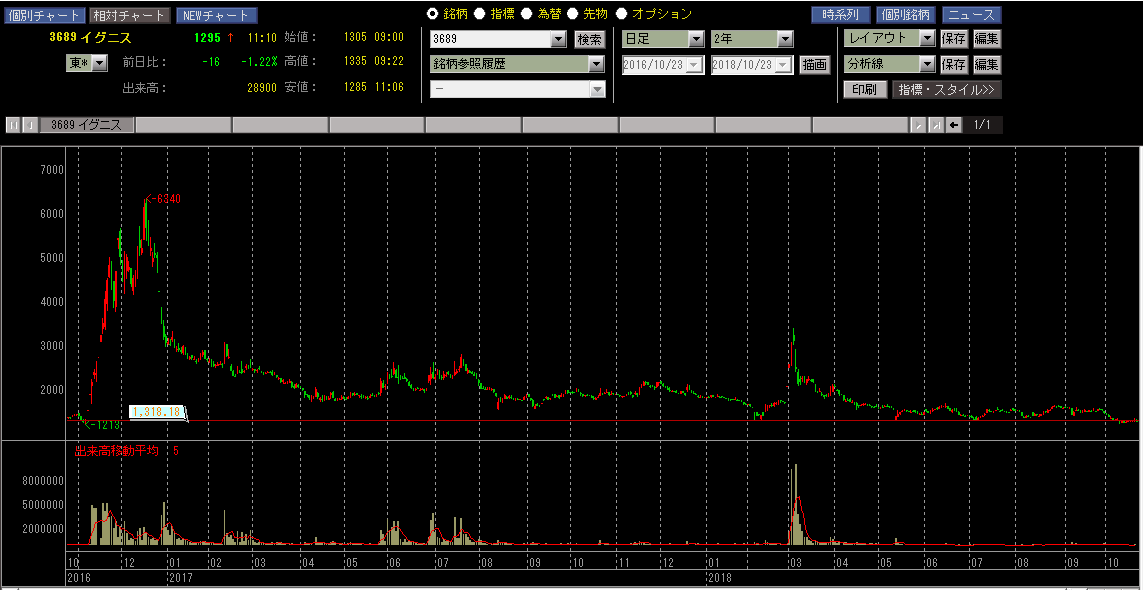イグニス 株価チャート