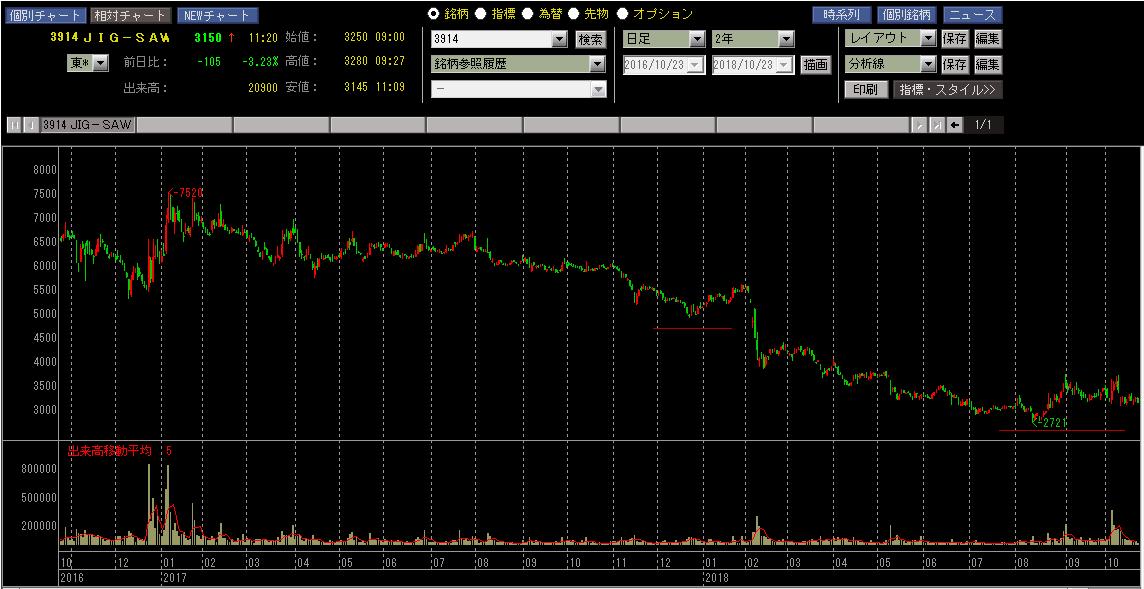 JIG-SAW 株価チャート