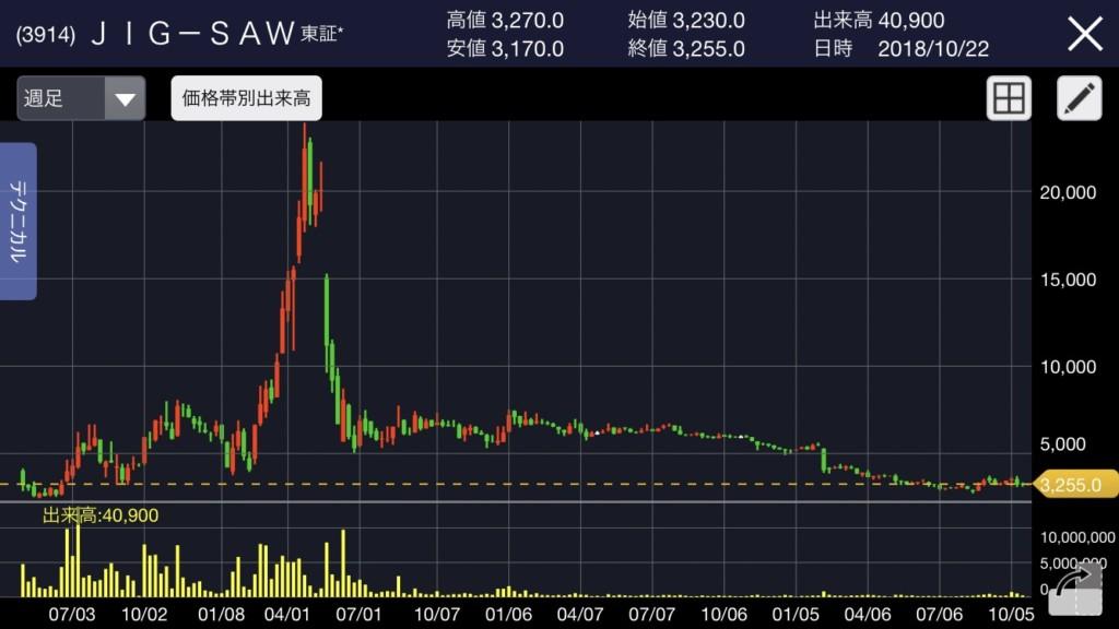ジグソー 株価チャート