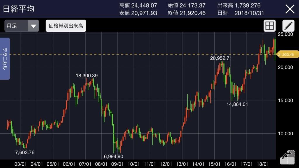 2018年10月 日経平均株価チャート