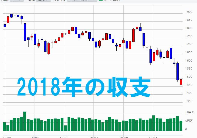 2018年 TOPIX 株価チャート